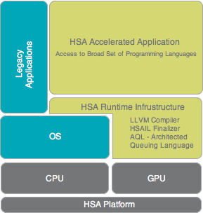 Developer Tools - HSA Foundation